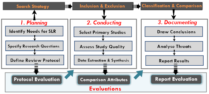 A Classification and Comparison of Software Architecture ... Qualitative Data Analysis Process